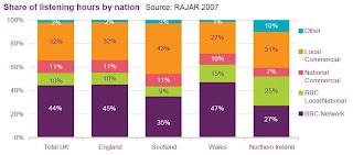 Share of listening hours by nation (RAJAR 2007)