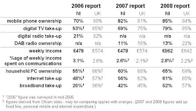Comparison of some Northern Ireland digital divide figures from Orcom Nations and Regions Communications Market Reports from 2006, 2007, 2008