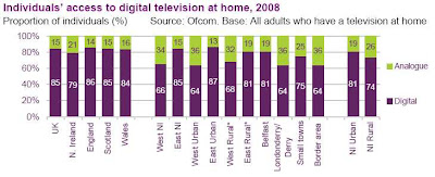 Access to digital television