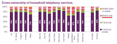 Chart showing households with no land lines and only mobiles