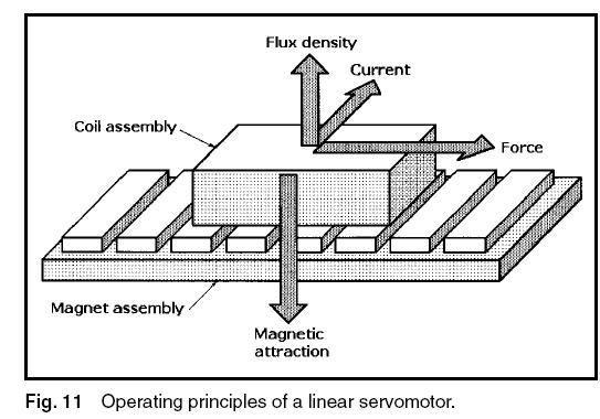 linear servo motor principle
