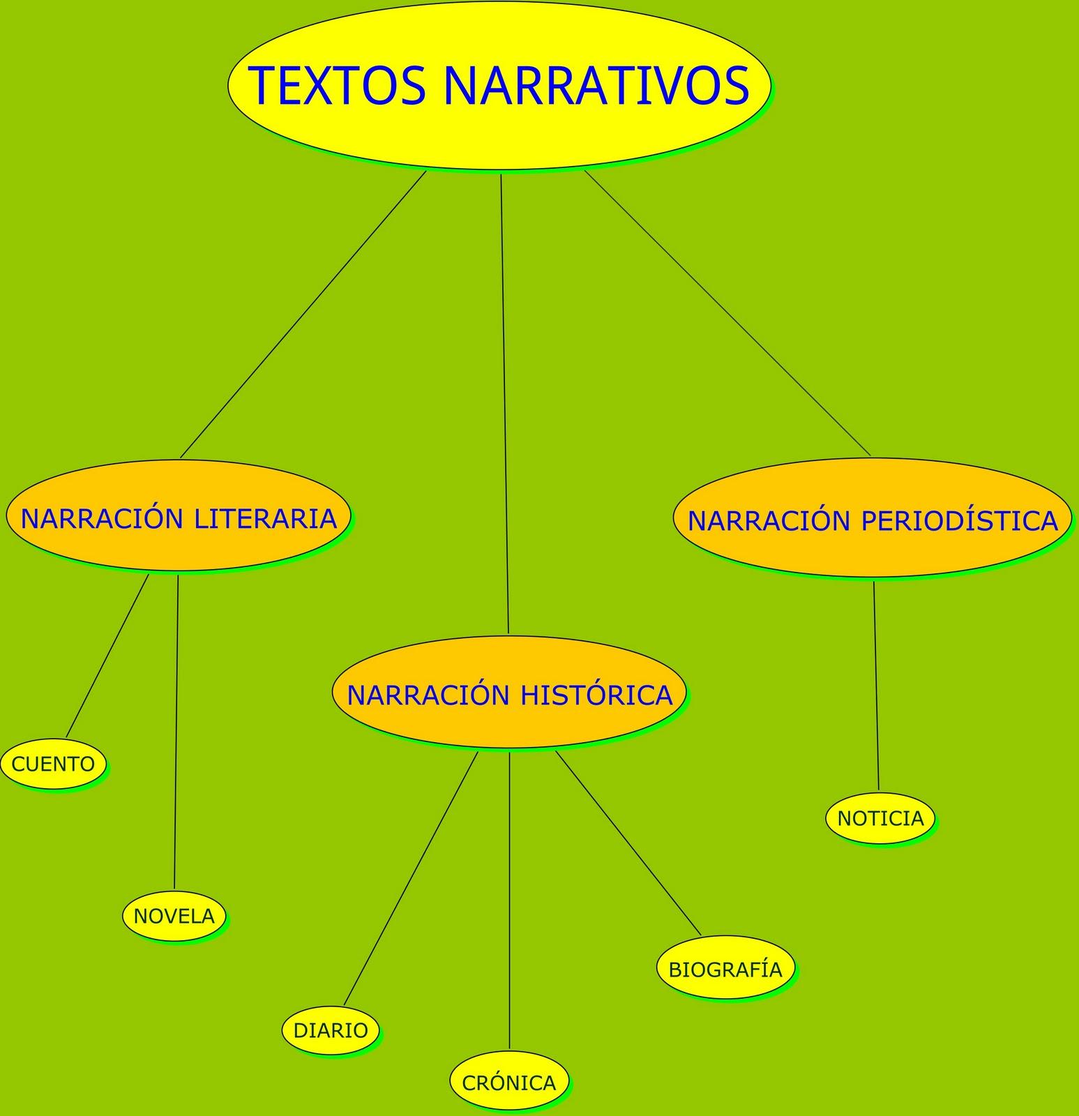 Lengua El Esquema Los Textos Narrativos Ejemplos Para El