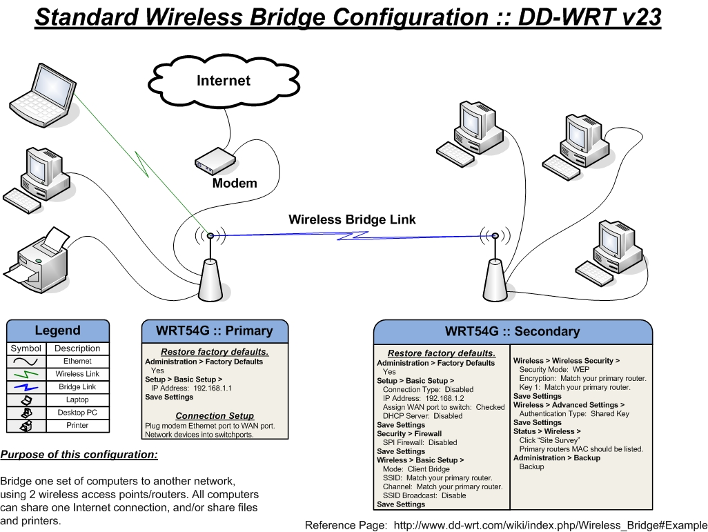 Command Center  Difference Between An Access Point And Bridge