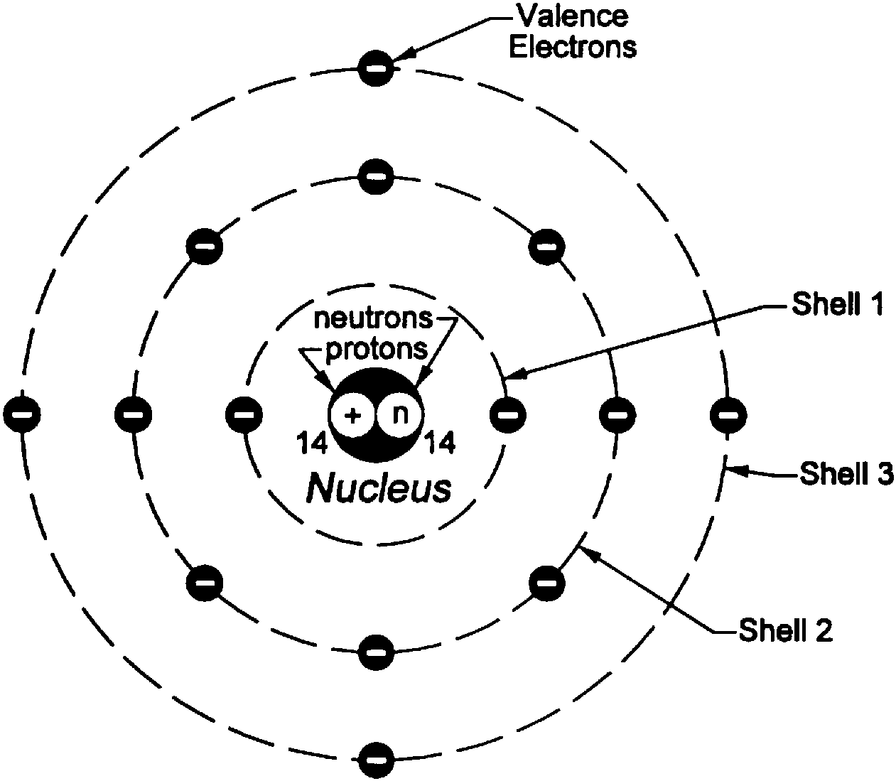 Bohr Model Of Silicon Atom