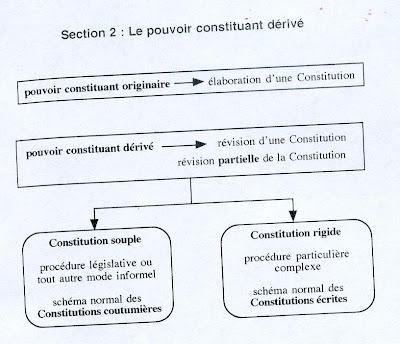 dissertation pouvoir constituant originaire pouvoir constituant dérivé