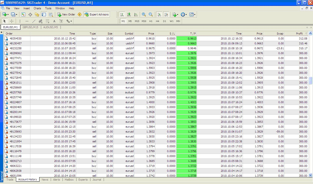 Incateurs utile trading view forex
