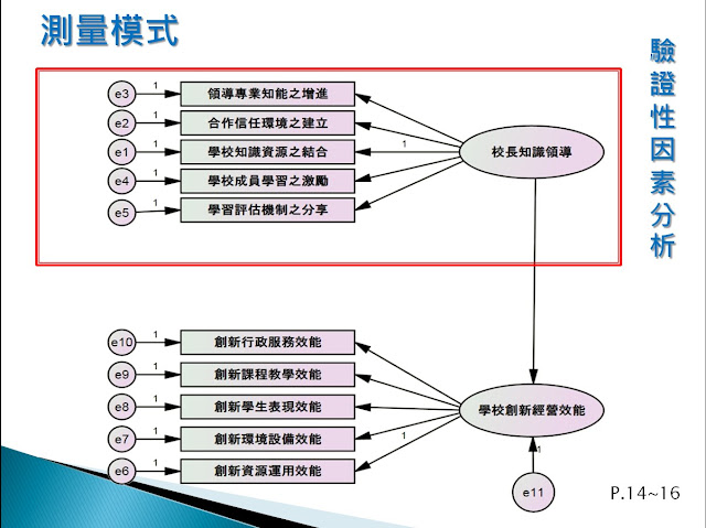 慢工出細活: 結構方程模式基本概念簡述