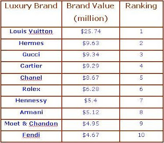 top 10 list world's most powerful luxury brand