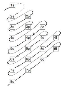 Media belajar online konfigurasi elektron dan diagram orbital berdasarkan diagram di atas dapat disusun urutan konfigurasi elektron sebagai berikut ccuart Images