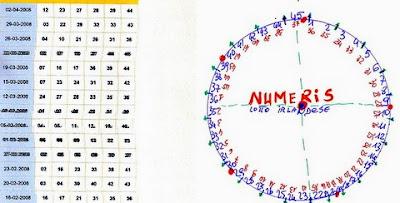 cerchio ciclometrico da