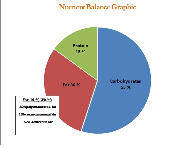 Balancing Carbs, Protein, and Fat