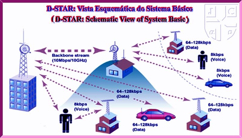 D-STAR - System Basic