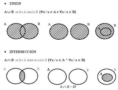 Algoritmosestructurasdedatos conjuntos permiten representar de manera grfica resultados de las operaciones del lgebra de conjuntos las operaciones bsicas entre conjunto son ccuart Images