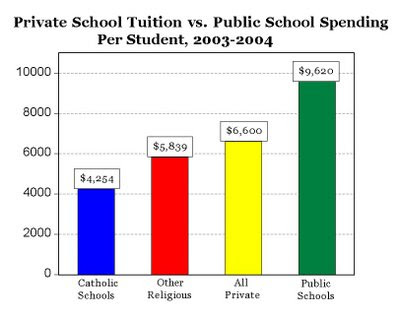 a comparison of catholic schools and public schools The first two bars compare the average income of individuals who attended private or catholic schools with the incomes of those attending public schools the next two bars compare all the urban the observed correlation between school type and economic outcomes may arise because students who.