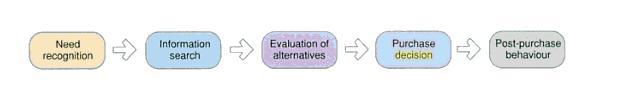 Engel-Blackwell-Kollat Model Consumer Behaviour