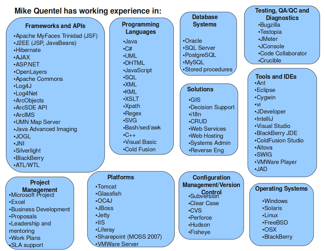 mike quentel software diagram of skills perfect for it interviews it might be helpful to break out the skills into separate categories better yet instead of just listing them on a page why not make a diagram