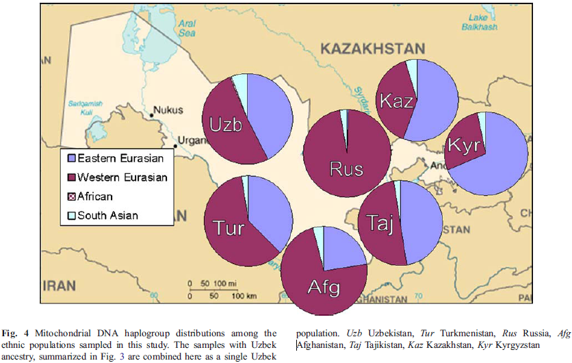 Dienekes' Anthropology Blog: mtDNA variation in Uzbekistan