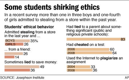 Cheating In College: Where It Happens, Why Students Do It and How to Stop It