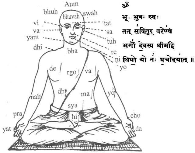 WORLD TAMIL HINDU FORUM: GAYATRI MANTRA & Its Scientific