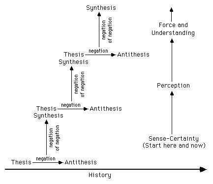 dialectic logic thesis antithesis synthesis