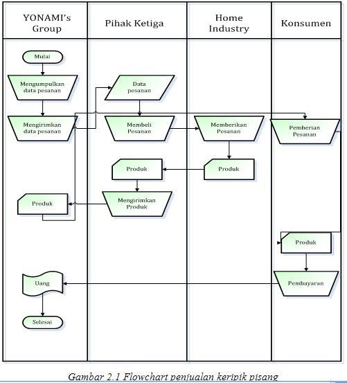 Richy I Kurniawan Business Plan Deskripsi Bisnis Dan Perencanaan