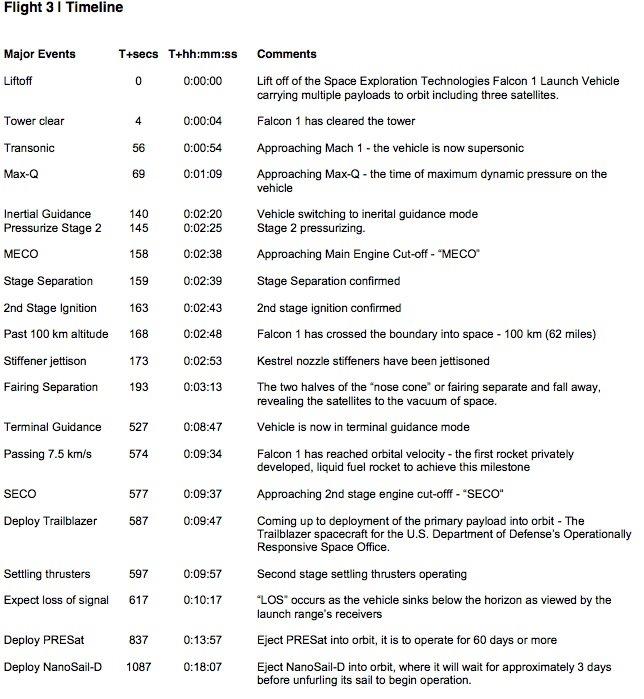 https://1.bp.blogspot.com/_JPsEdStxV08/SJTdstWxZYI/AAAAAAAAAEA/gmvgLJQaoE4/s1600/Flight3+timeline.jpg