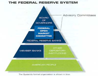 Federal Reserve System Structure Structure of the Federal