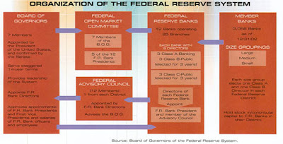 Federal Reserve System Structure The Federal Open Market