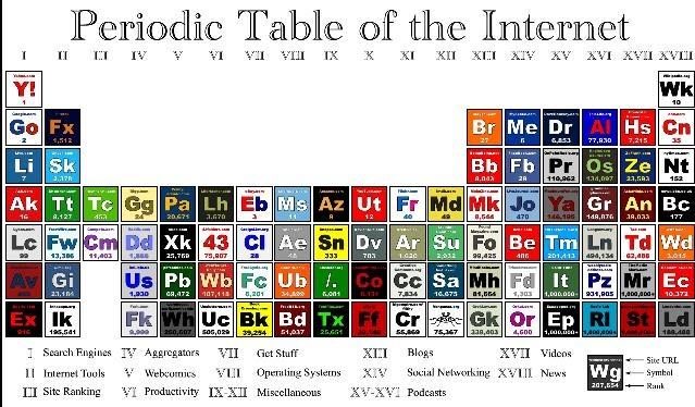 Tabla periodica takvim kalender hd creatividad en la escuela tabla perodica de internet tabela periodica tabela periodica urtaz Images