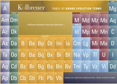 marka elementleri