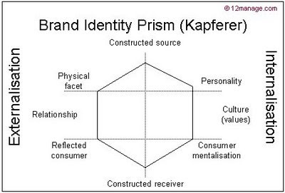 individual report brand identity prism anand Check out kapferer's brand identity prism explained with a  and try to imagine  your brand as a real, flesh and blood person, and describe it.