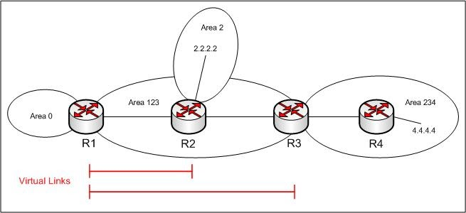 CCIE TO BE: How OSPF transmit capability can prevent