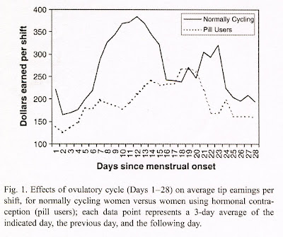"ovulatory cycle effects on tip earnings by lap dancers essay By jason stotts someone sent me a link to this study ""ovulatory cycle effects on tip earnings by lap dancers: economic evidence for human estrus"" in the journal."