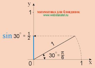 Синус 30 градусов, чему равен синус  тридцати градусов. Синус пи на 6, пи/6. Значение синуса тридцати градусов в картинках. Синус фото. Николай Хижняк - математика для блондинок. Математика для тупых. Синус чему равен?