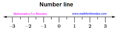 Number line. Mathematics for blondes.