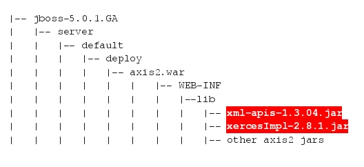 Deploying Apache Axis2 / Rampart on JBoss | Nandana