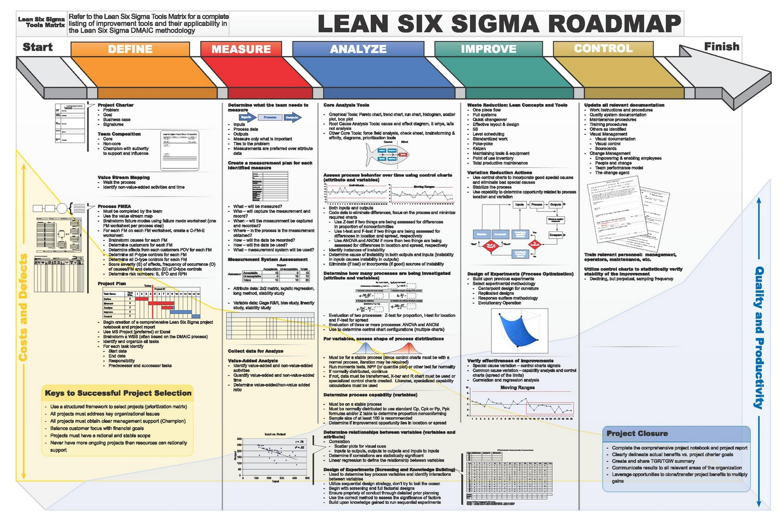 Lss dmaic roadmap huge 1600 1067 continuous for Six sigma flow chart template