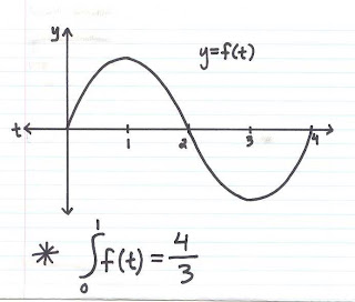 AP Calculus AB (2006-07): Scribe Post