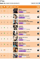 tarkan makes an appearance on Dutch FunX radio XTips chart