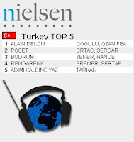Tarkan top fifth most listened song on Turkish radio