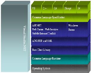Net Framework Base Class Library Bcl | RM.