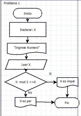 diagramas de flujo y algoritmos problemas de diagrama de. Black Bedroom Furniture Sets. Home Design Ideas