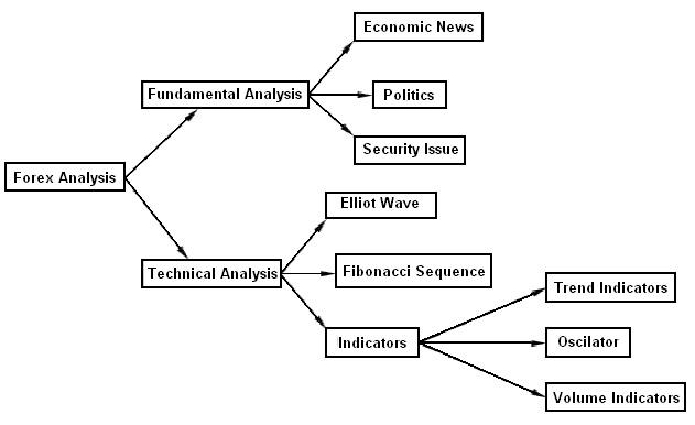 Analisa fundamental forex minggu ini