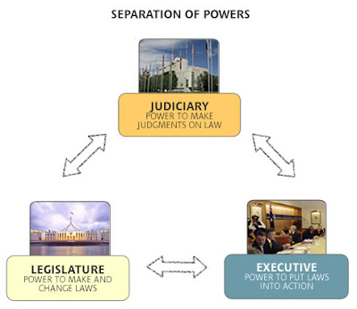 doctrine of separation and bicameralism in the united states constitution The constitution of the united states is the supreme law of the the constitution originally consisted of seven articles the first three articles embody the doctrine of the separation of the legislature, consisting of the bicameral congress the executive, consisting.