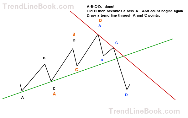 Drawing trend lines in forex