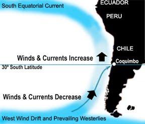 National Reserve of Paracas  Peru Prevailing Winds
