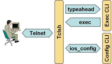 You cannot start a Telnet session from Tcl shell « ipSpace