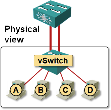 VMware vSwitch does not support LACP « ipSpace net blog