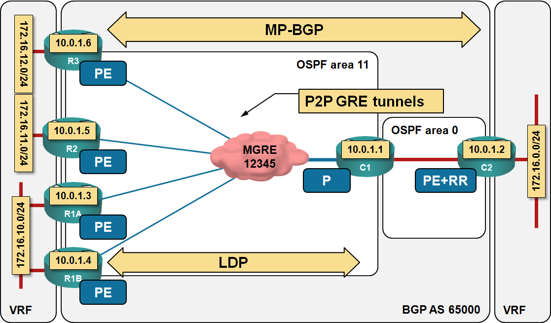 End-to-end QoS marking in MPLS/VPN-over-DMVPN networks « ipSpace net