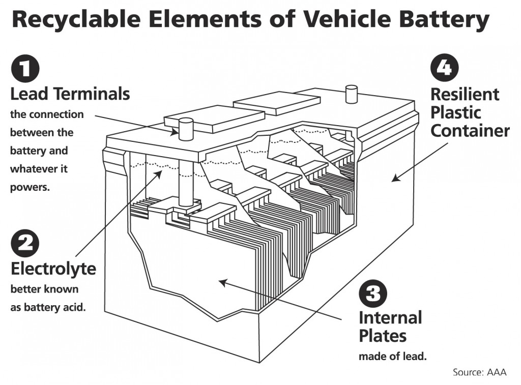 Shashank's blog: Who Knew? A Car Battery Is the World's